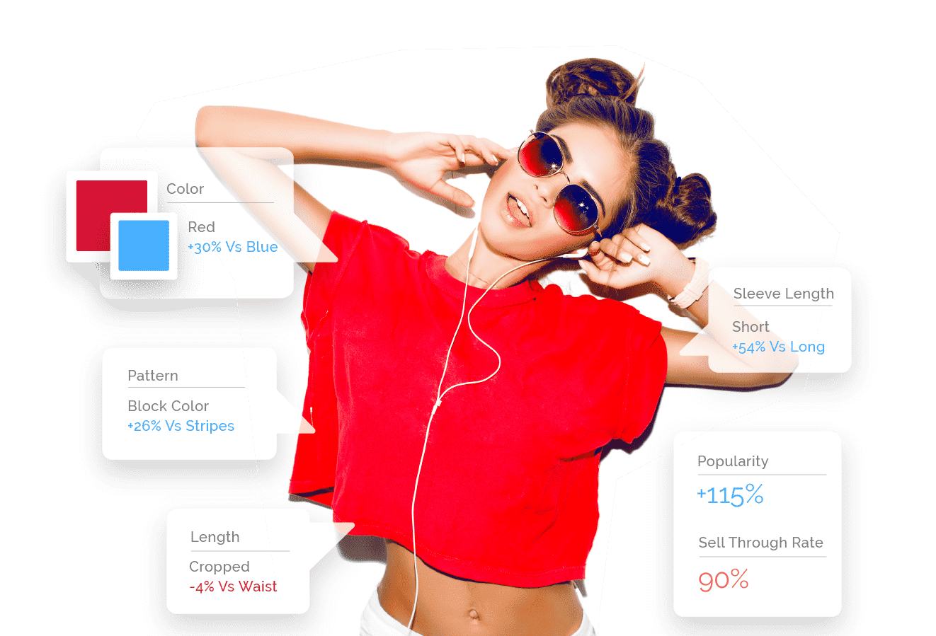 A young fashionable woman wearing a red shirt and catalog intelligence attributes popping up around the shirt including: Color (red +30% vs blue), Pattern (block color +26% vs stripes), Length (cropped -4% vs waist), Sleeve length (short +54% vs long), Popularity (+115%) and Sell Through Rate (90%)