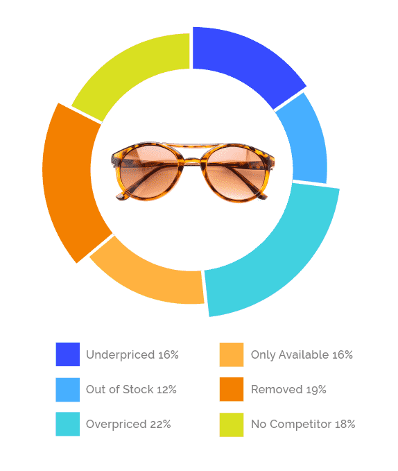 image of sunglasses inset within a multi-colored donut chart and a legend of data underneath