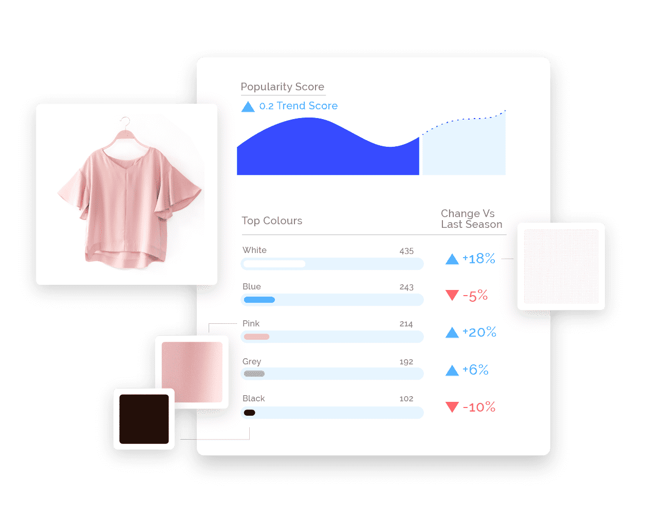 Image of a pink tshirt on the left, and animated trend chart to the right showing popularity trend score over time, and color choices underneath: White (+18%), Blue (-5%), Pink (+20%), Grey (+6%), Black (-10%)