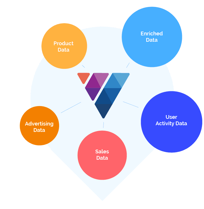 ViSenze Smart Data diagram with the ViSenze logo in the center and the following data types in circles around the logo: Enriched Data, User Activity Data, Sales Data, Advertising Data, Product Data