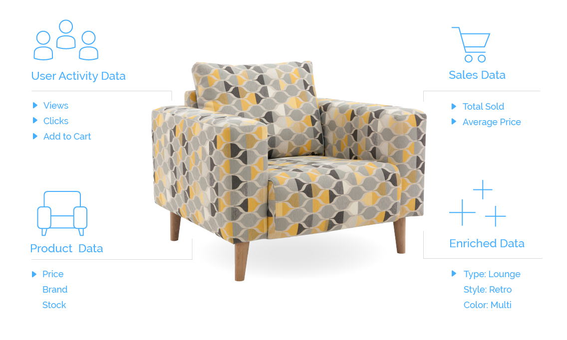 Diagram featuring a modern yellow patterned chair surrounded by various data sets: User Activity Data, Sales Data, Enriched Data, Product Data