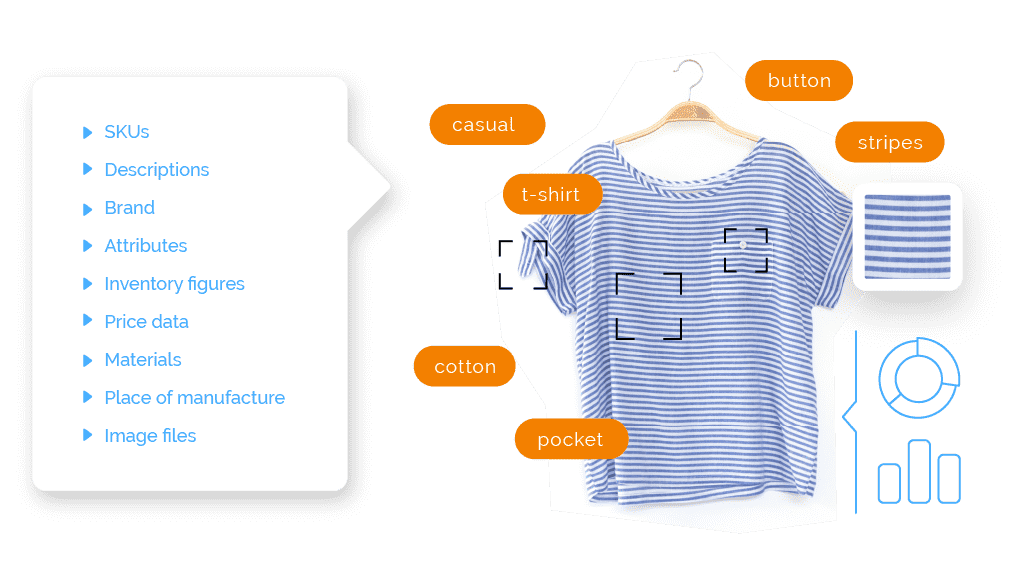 Diagram of a blue striped shirt representing Catalog Manager data including: SKUs, Descriptions, Brand, Attributes, Inventory figures, Price data, Materials, Place of manufature, Image files